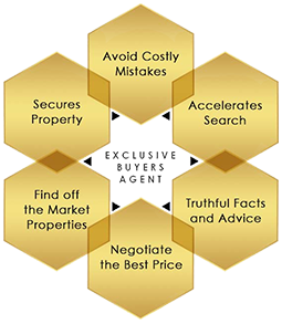 luxury buyers agent benefits
